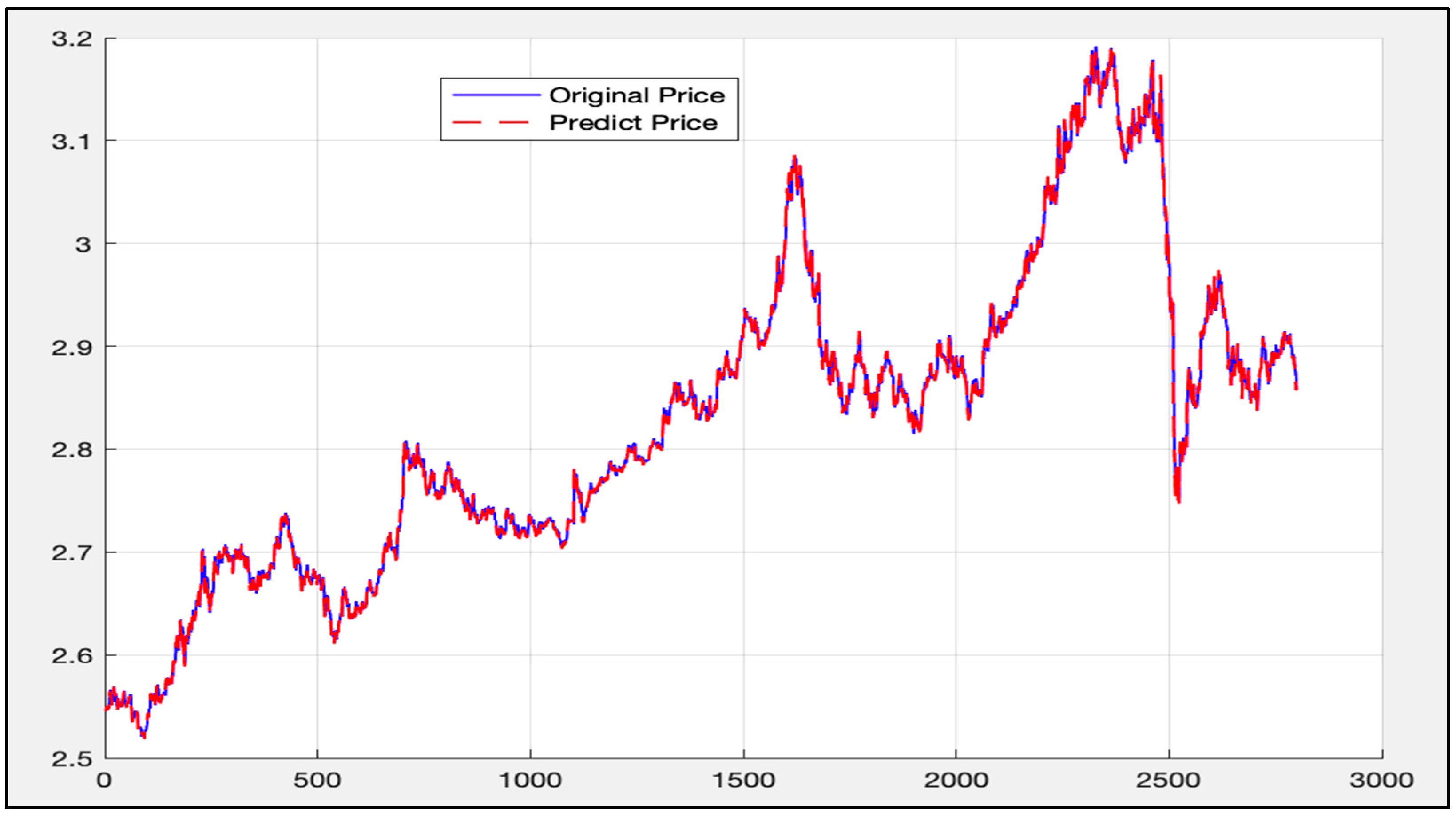 Stock Price Simulation Matlab