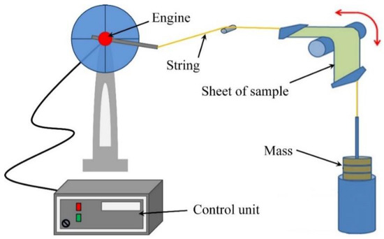 Special Issue : 3D Printed Sensors