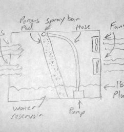 evaporative coolers wiring diagrams made cool wiring libraryhow i built a home made swamp cooler for [ 1536 x 970 Pixel ]