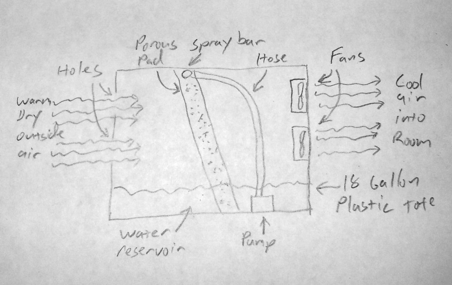 hight resolution of evaporative coolers wiring diagrams made cool wiring libraryhow i built a home made swamp cooler for