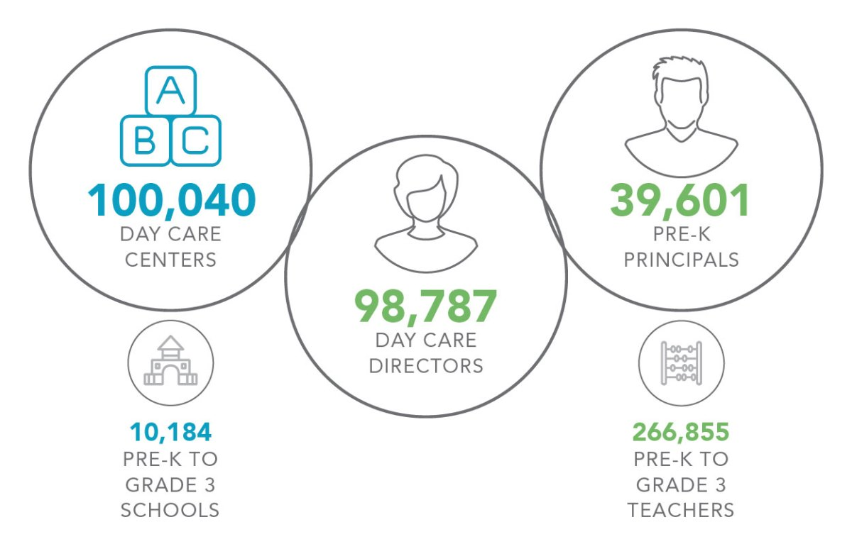 Early Childhood Data Highlights