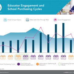 Purchasing Cycle Diagram 2004 Nissan Xterra Radio Wiring Educator Engagement And School Cycles Infographic Mdr