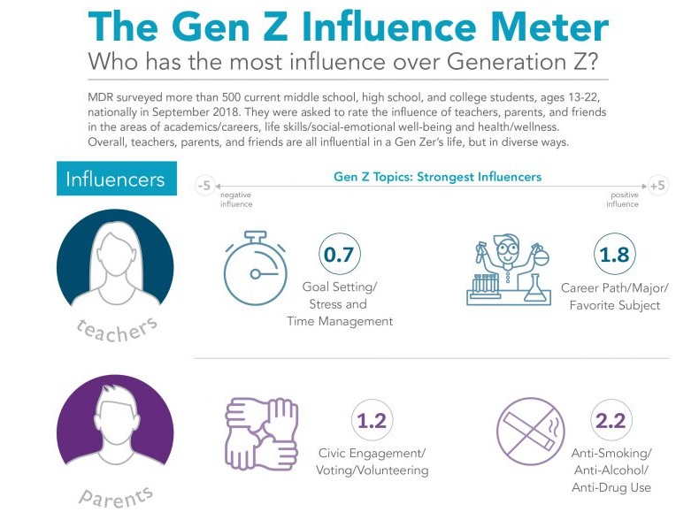 Gen Z Influence 2018 report graphic