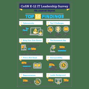 CoSN K-12 IT Leadership survey infographic thumbnail