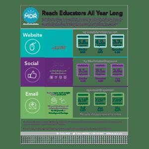 Reach Educators All Year Long infographic thumbnail