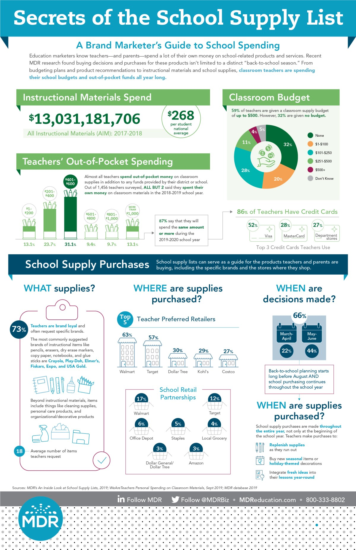 Secrets of the School Supplu List Infographic
