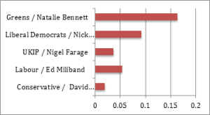 A table showing the overall sentiments of general election tweets by party