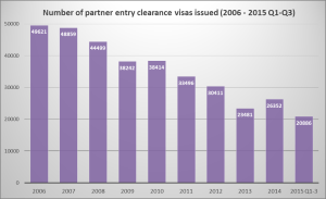 Number of partner entry clearance visas issued