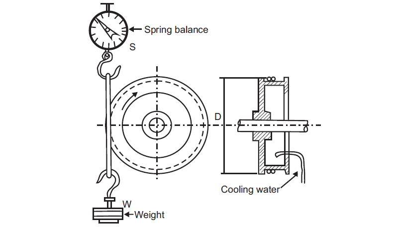 Dynamometer: Introduction and Types