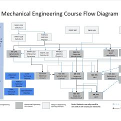 Engineering Process Diagram K20 Coil Pack Wiring Flow Chart Parlo Buenacocina Co