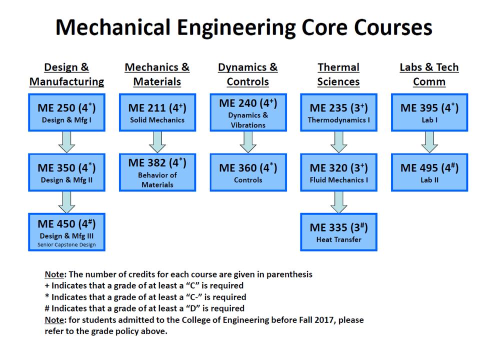 Bachelor's Degree Mechanical Engineering