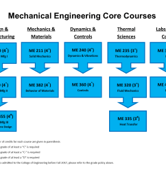 of required me core courses and together these subjects represent the fundamental technical competencies every mechanical engineering student must  [ 1650 x 1275 Pixel ]
