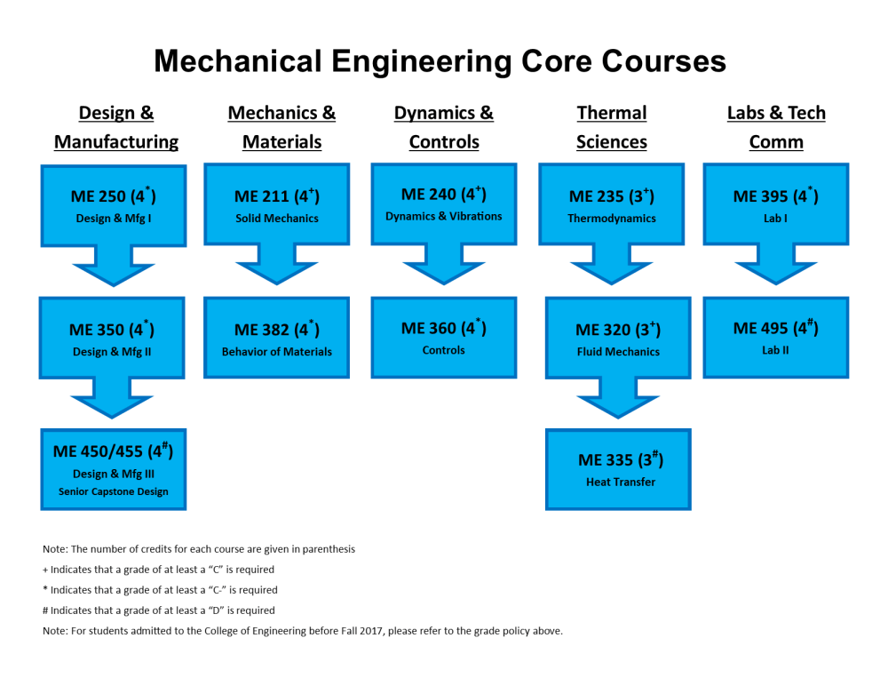 medium resolution of  of required me core courses and together these subjects represent the fundamental technical competencies every mechanical engineering student must
