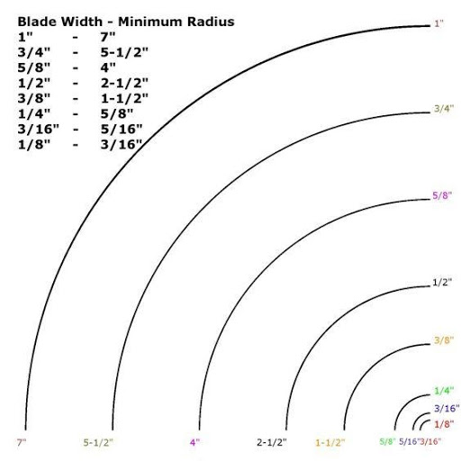 illustration depicting the blade width to curve radius ratio