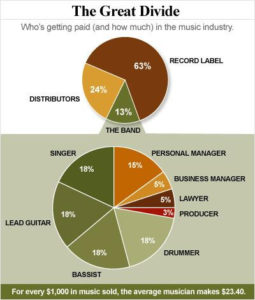Little of the cash filters down to the creators (RIAA statistics)