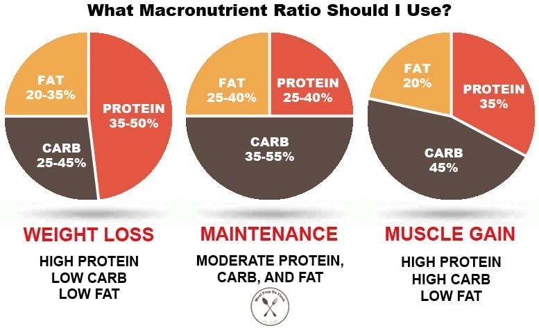 The Ultimate Guide To Calculating Macros Meal Prep On Fleek