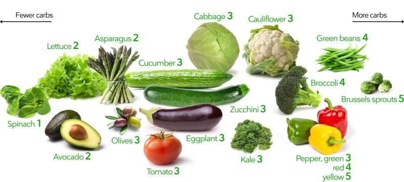 Keto-vegetables