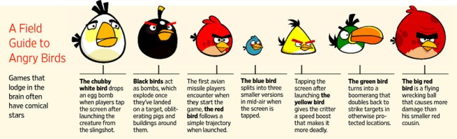 A Field Guide to Angry Birds