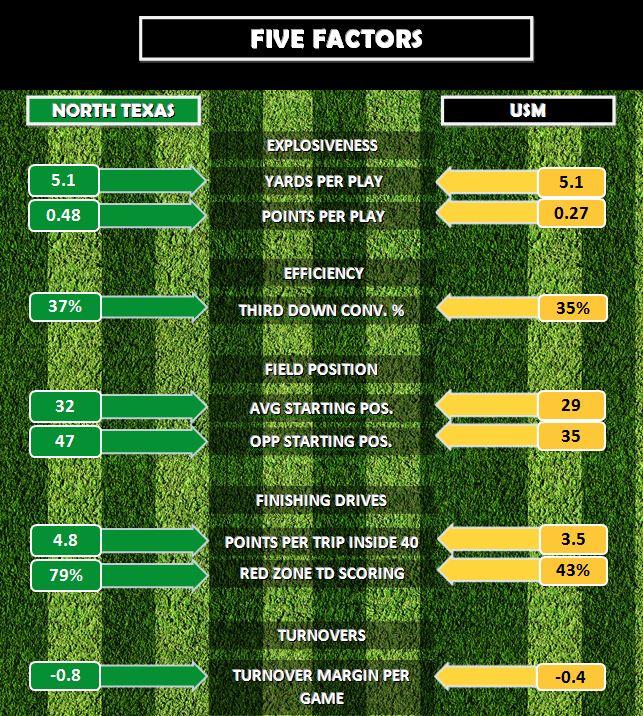 5 Factors
