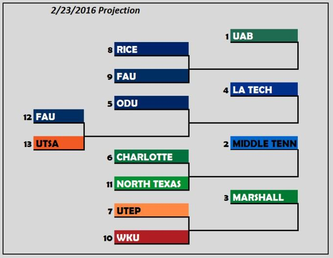Bracket Projection