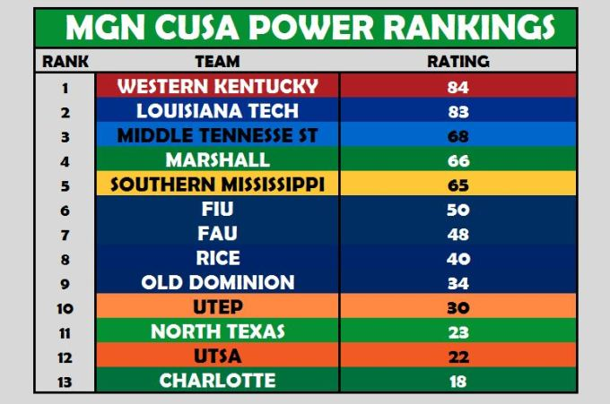CUSA Power Rankings Week 11