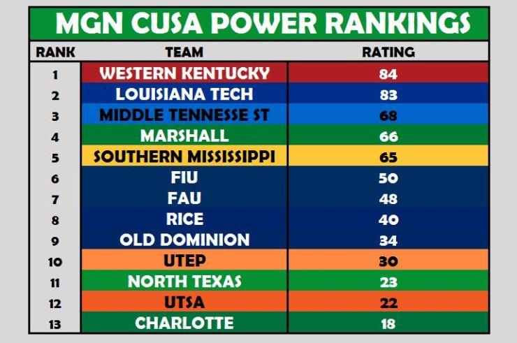 CUSA Power Rankings Week 11