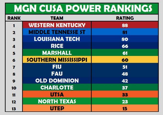 CUSA Power Rankings Week 3
