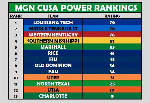 CUSA Power Rankings Week 4
