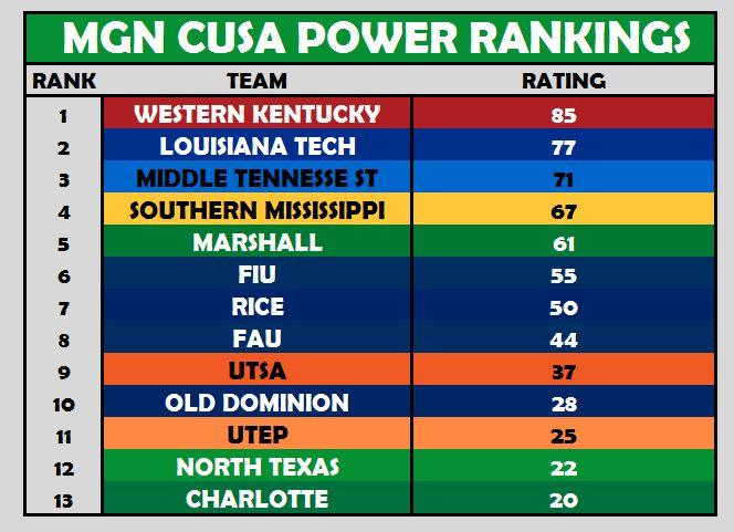 CUSA Power Rankings Week 6