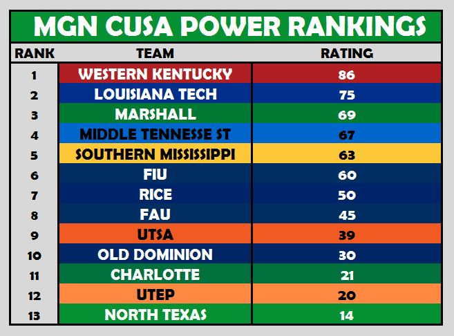CUSA Power Rankings Week 7