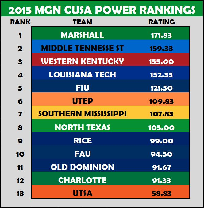 CUSA Power Rankings
