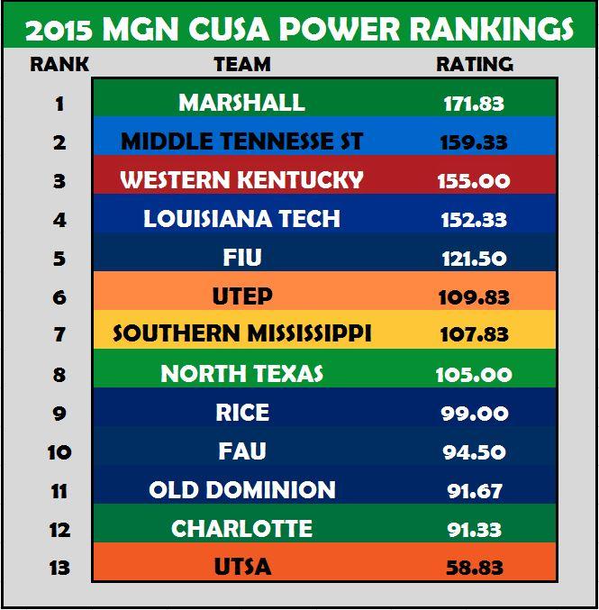 CUSA Power Rankings