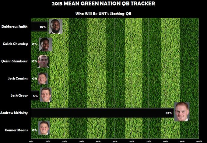 Mean Green QB Tracker 3
