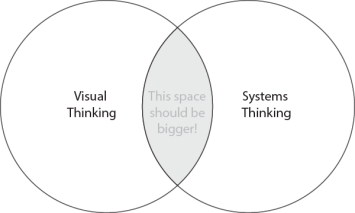 Visual thinking and Systems thinking