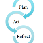 Day #303 Efficiency Plan – Character Development, Week #44