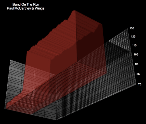 band on the run- bpm graph in 3d - pp11