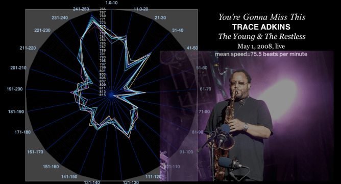 time-velocity chart - YOURE GONNA MISS THIS -speed of grace - RIP LerRoi-mrmrl - ynmknt
