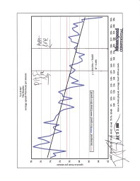 bpm graph - speed of grace A 71 BEATS PER MINUTE - meanspeed® music public education chart - © 2009 U.S.A. 57