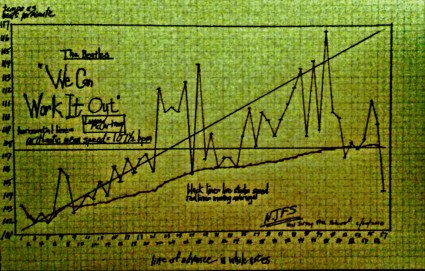 BEATLES TEMPO - we can work it out - NJFS graph - Lennon - McCartney