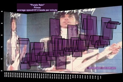 """Purple Rain"" - Prince - Meanspeed Music Graph © 2010 - dedicated to 00200500398"