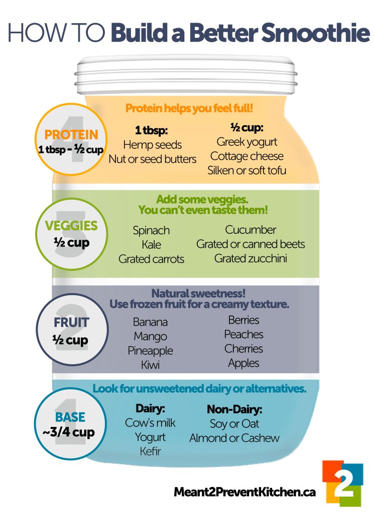 steps build a better smoothie
