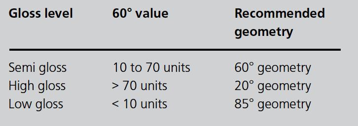 Harmonization of Automotive Interior Parts « Measure What
