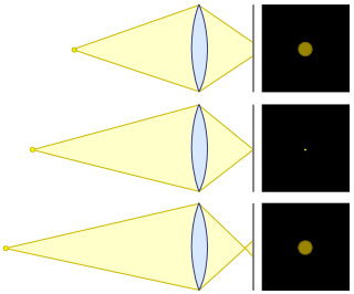 Cirles_of_confusion_lens_diagram