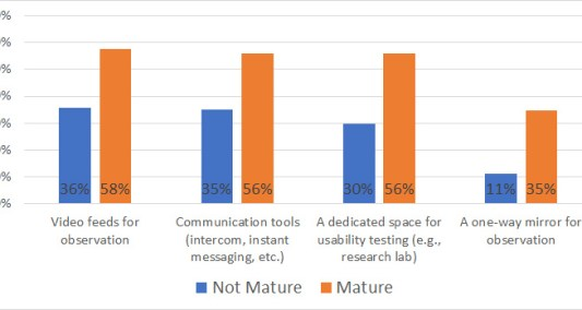 Usability Lab Mature UX organizations