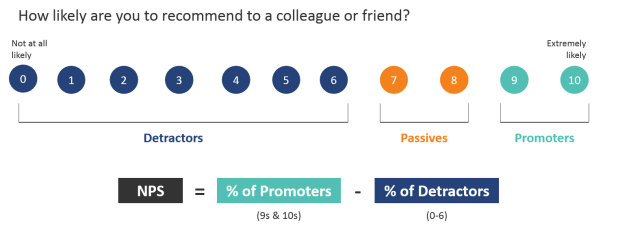 How likely are you to recommend to a colleague or friend