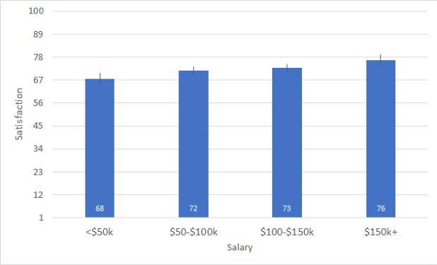 Figure 4 - Mean satisfaction reported by salary