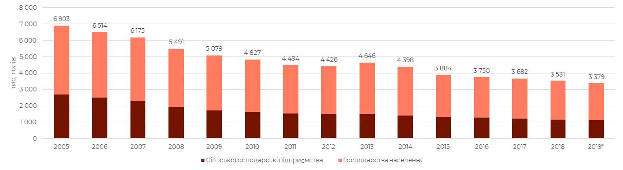 Поголів'я ВРХ в Україні - Річні дані