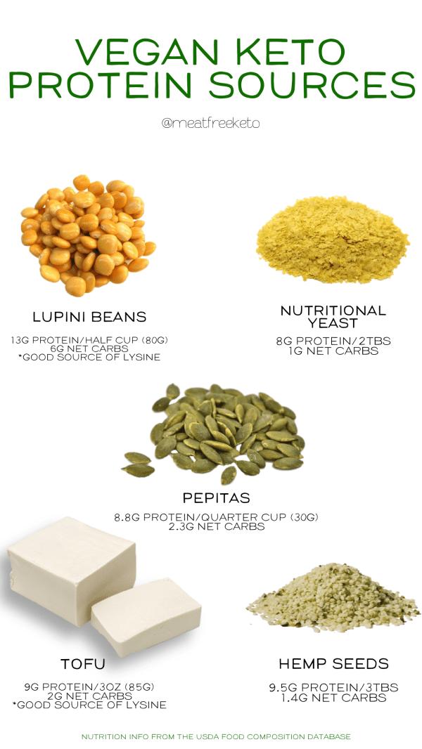 Low Carb Vegan Keto Protein Sources | Meat Free Keto