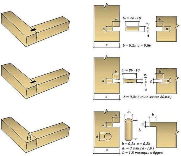 اگر فکر می کنید ساختن یک برگ درب از میله های چوبی آسان تر است ، نمودار زیر از اتصالات آنها مفید خواهد بود.