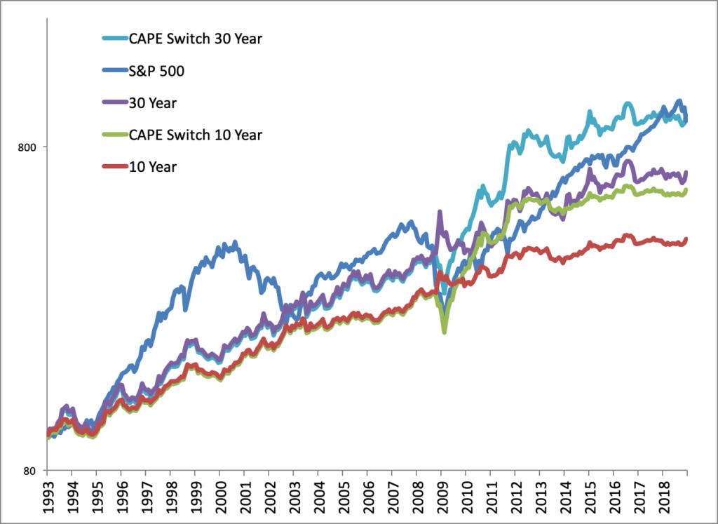 Strategia d'investimento legata al CAPE USA